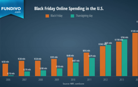 U.S. spends more and more on Black Friday