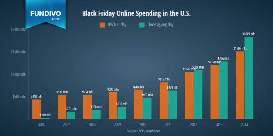 U.S.+spends+more+and+more+on+Black+Friday
