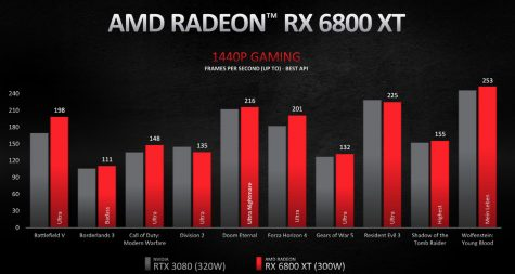 The AMD-Nvidia Graphics Hardware competition and Crises